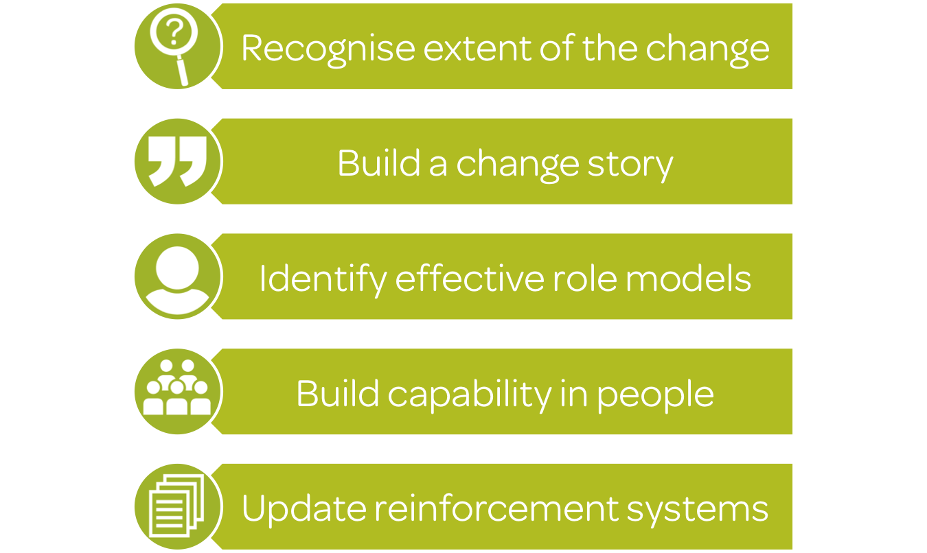 Image showing the 5 prerequisites for embedding change; recognise the extent of the change, build a change story, identify effective role models, build capability in people, update reinforcement systems