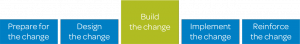 Phase one of change management. Build the change